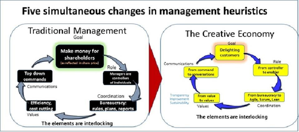 A Better Way: The Creative Economy https://www.forbes.com/sites/stevedenning/2015/07/22/how-to-make-the-whole-organization-agile/#6dd893458417