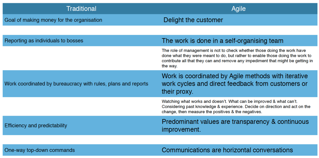 Traditional V's Agile Management Styles